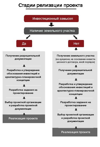схема стадий реализации инвестиционного замысла
